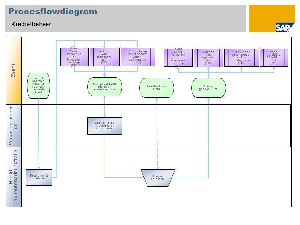 Procesflowdiagram Kredietbeheer Event Verkoopsbeheerder