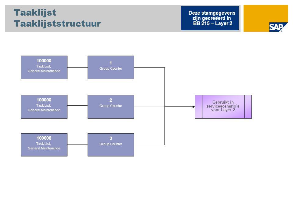 Taaklijst Taaklijststructuur