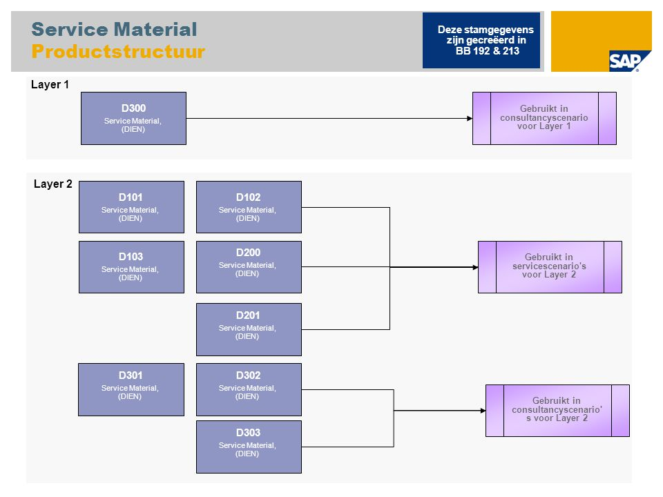 Service Material Productstructuur
