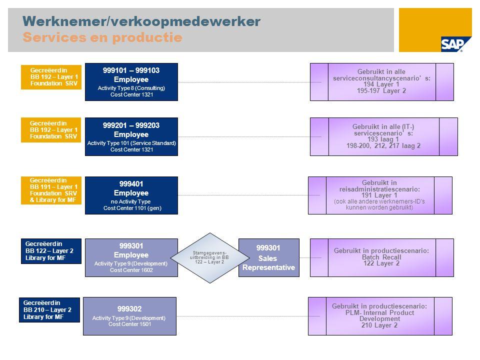 Werknemer/verkoopmedewerker Services en productie