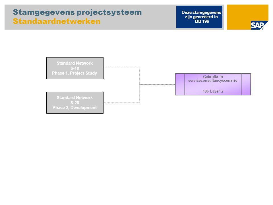 Stamgegevens projectsysteem Standaardnetwerken