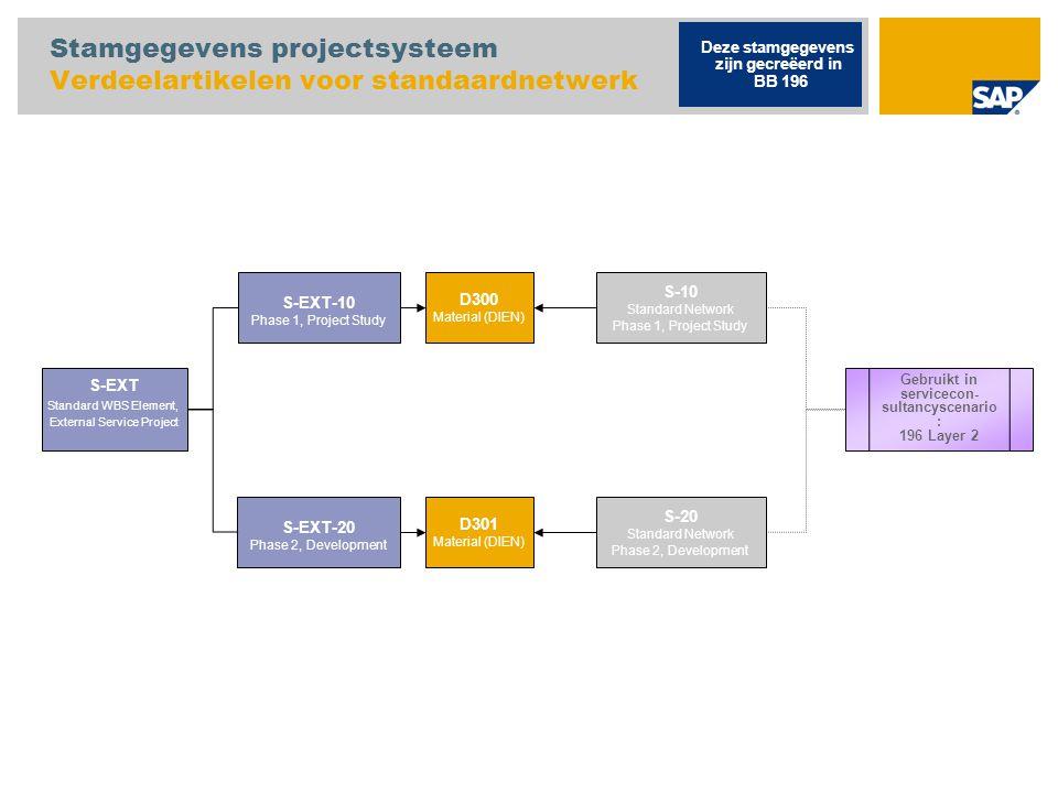 Stamgegevens projectsysteem Verdeelartikelen voor standaardnetwerk