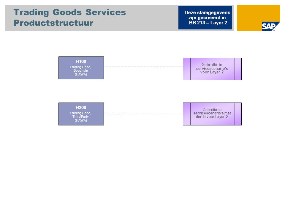 Trading Goods Services Productstructuur