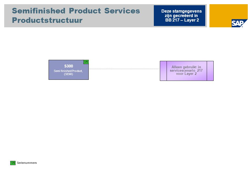 Semifinished Product Services Productstructuur