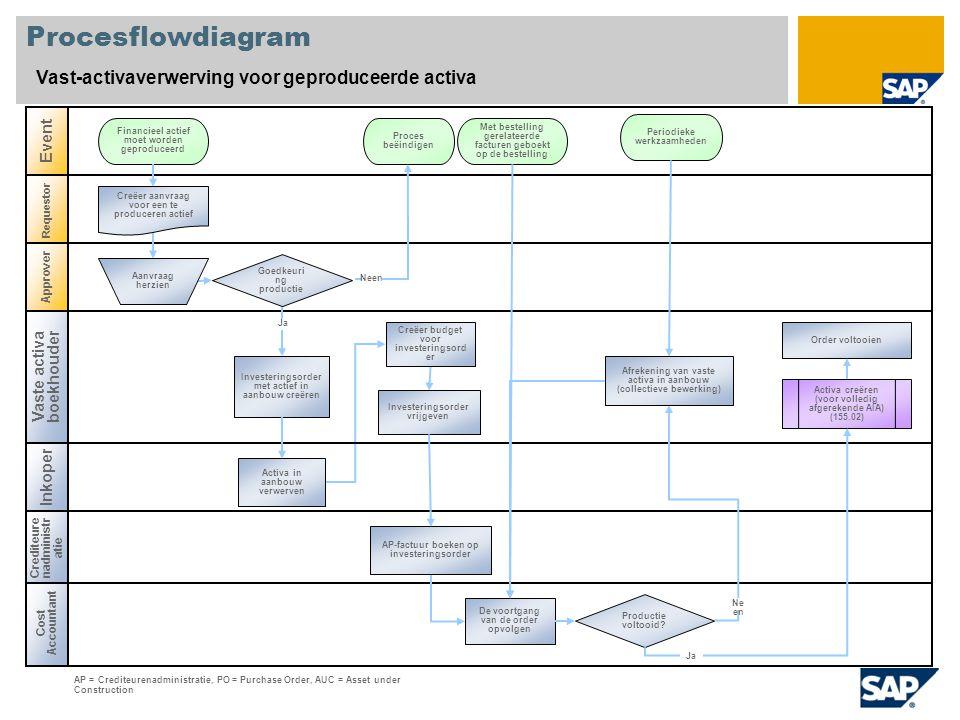 Procesflowdiagram Vast-activaverwerving voor geproduceerde activa