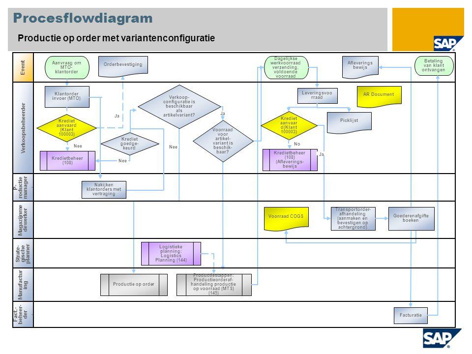 Procesflowdiagram Productie op order met variantenconfiguratie Event