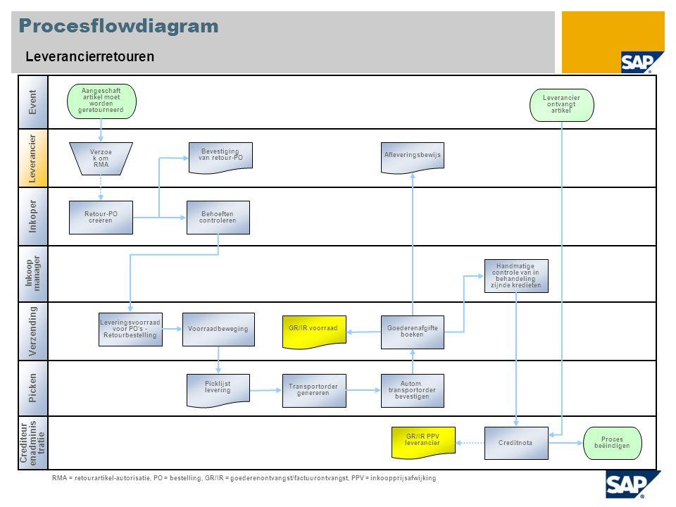 Procesflowdiagram Leverancierretouren Event Inkoper Verzending Picken