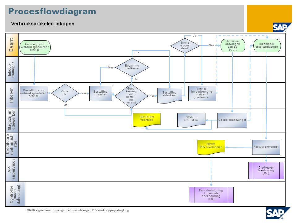 Procesflowdiagram Verbruiksartikelen inkopen Event Inkoper