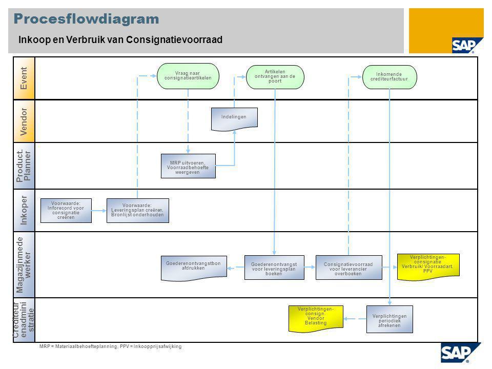 Procesflowdiagram Inkoop en Verbruik van Consignatievoorraad Event