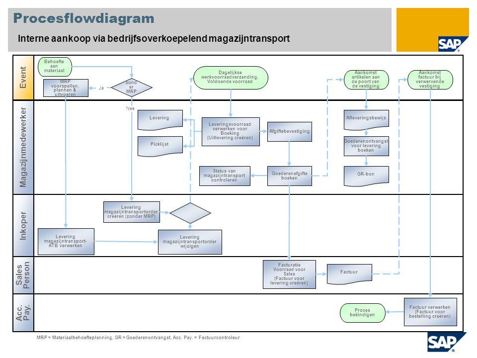 Procesflowdiagram Interne aankoop via bedrijfsoverkoepelend magazijntransport. Event. Behoefte aan materiaal.