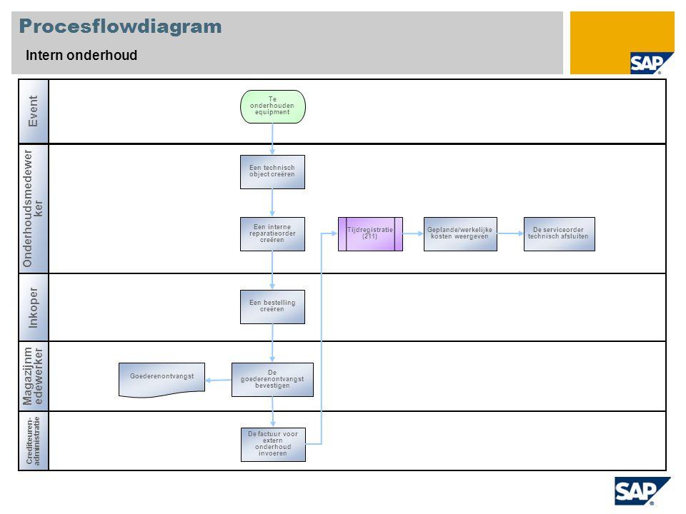 Procesflowdiagram Intern onderhoud Event Onderhoudsmedewerker Inkoper