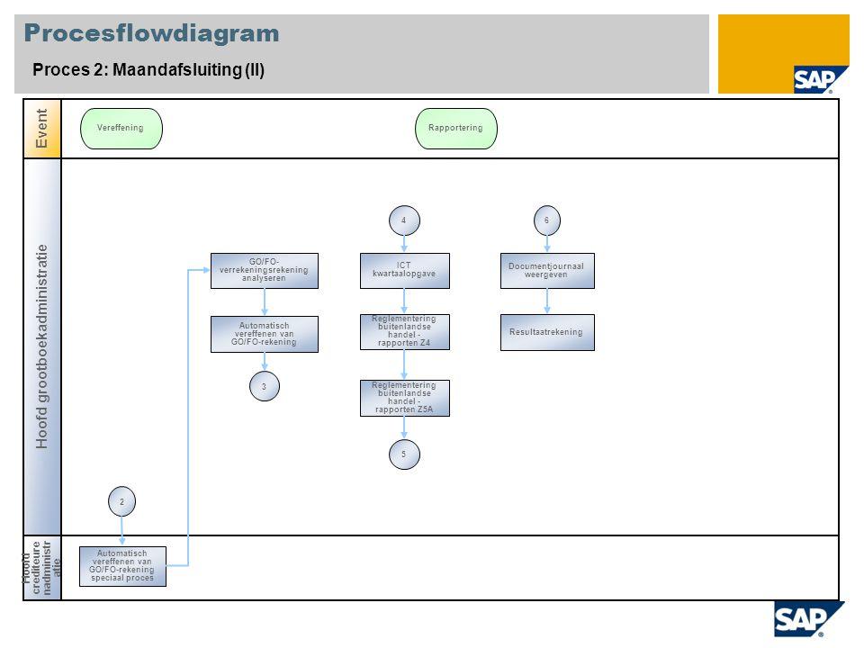 Procesflowdiagram Proces 2: Maandafsluiting (II) Event