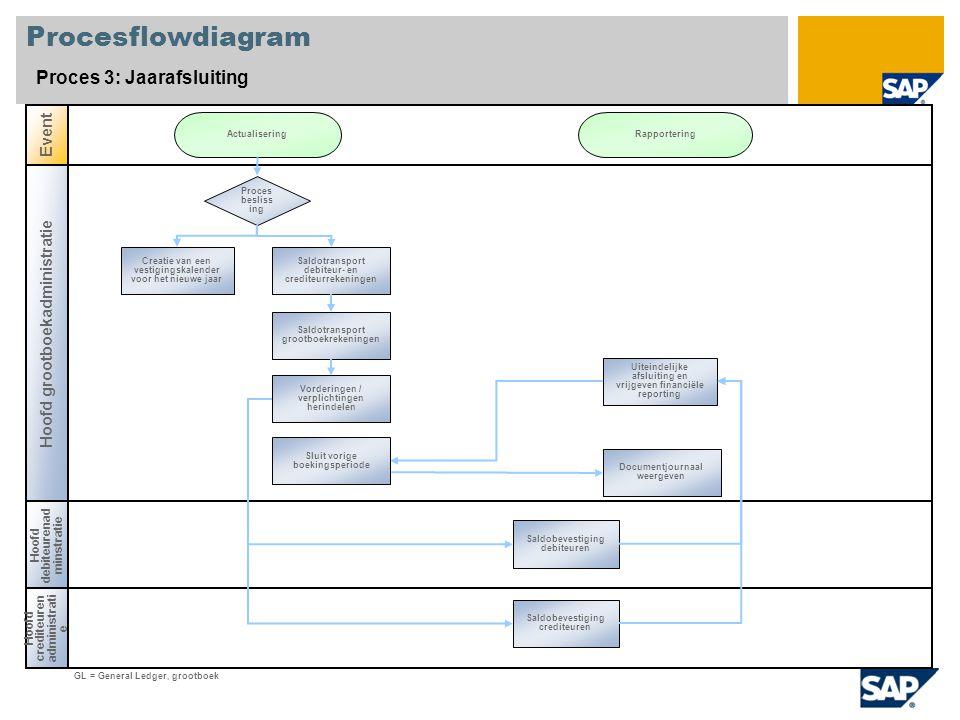 Procesflowdiagram Proces 3: Jaarafsluiting Event