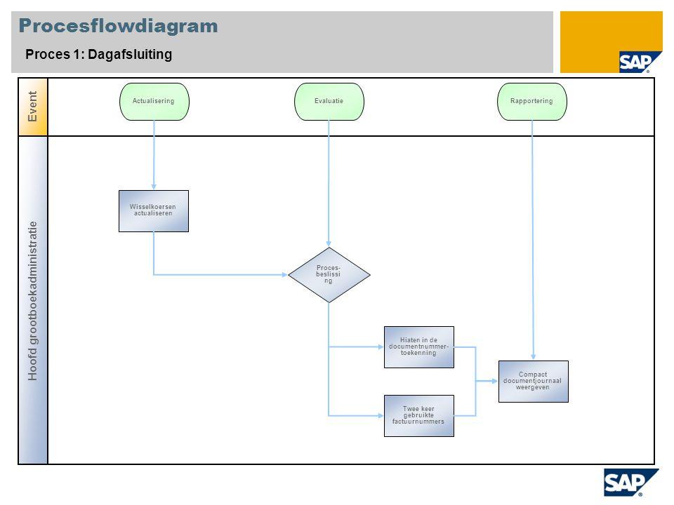 Procesflowdiagram Proces 1: Dagafsluiting Event