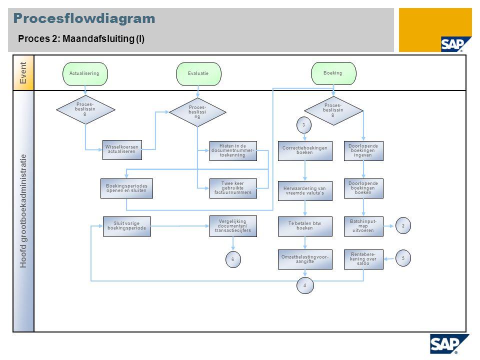 Procesflowdiagram Proces 2: Maandafsluiting (I) Event