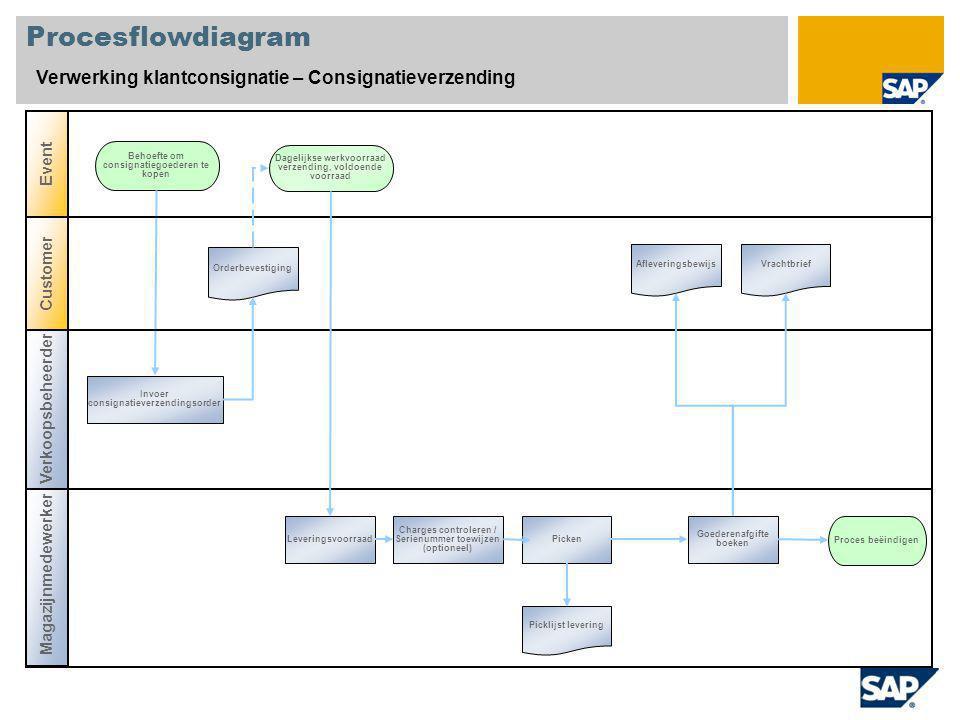 Procesflowdiagram Verwerking klantconsignatie – Consignatieverzending