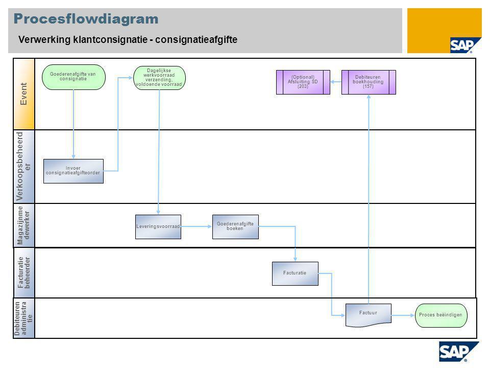 Procesflowdiagram Verwerking klantconsignatie - consignatieafgifte