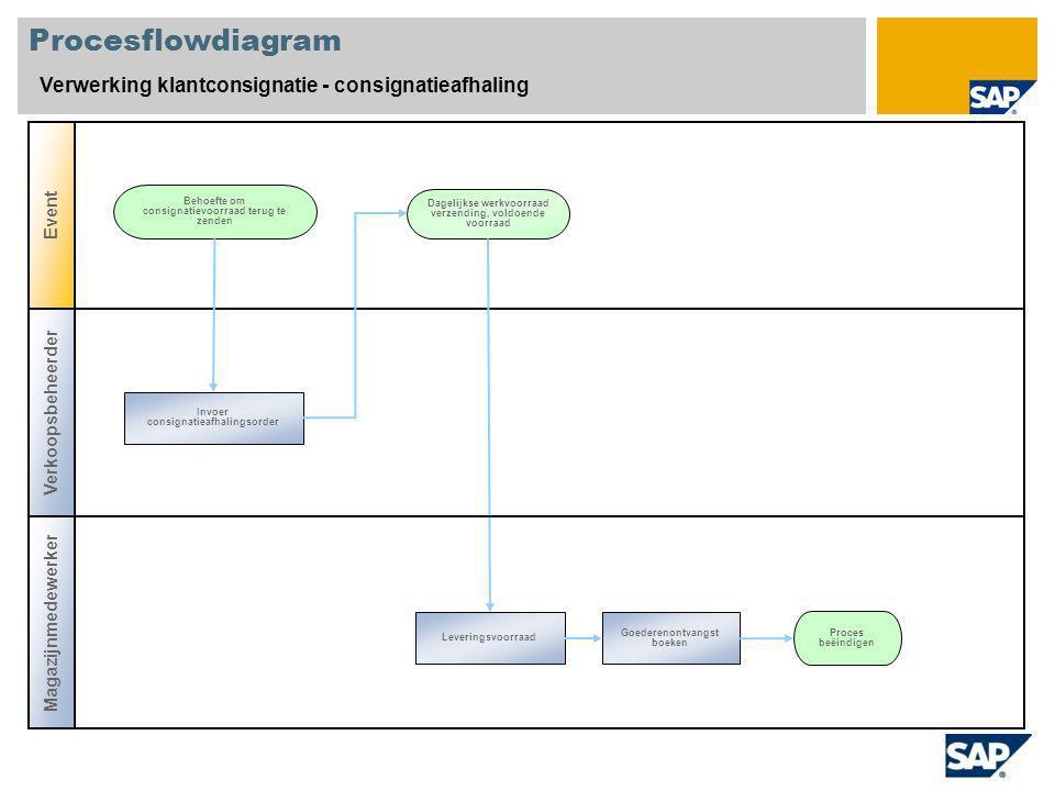Procesflowdiagram Verwerking klantconsignatie - consignatieafhaling