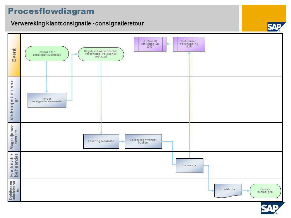 Procesflowdiagram Verwereking klantconsignatie - consignatieretour
