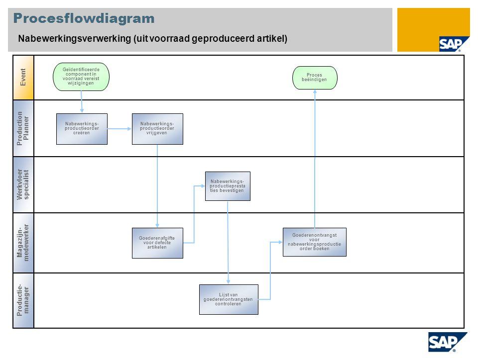 Procesflowdiagram Nabewerkingsverwerking (uit voorraad geproduceerd artikel) Event. Geïdentificeerde component in voorraad vereist wijzigingen.