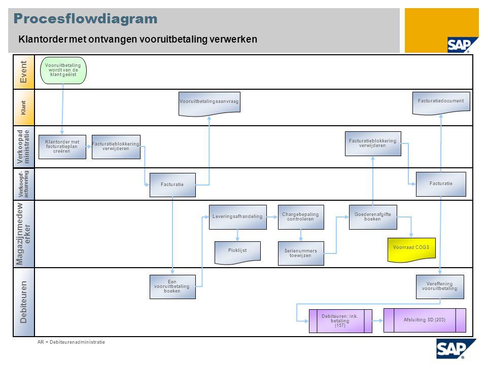 Procesflowdiagram Klantorder met ontvangen vooruitbetaling verwerken