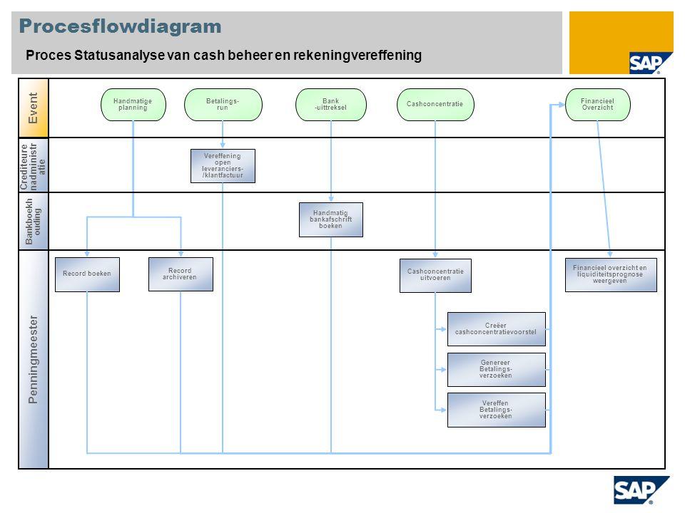 Procesflowdiagram Proces Statusanalyse van cash beheer en rekeningvereffening. Event. Handmatige.