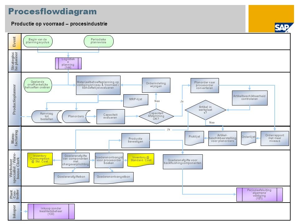 Procesflowdiagram Productie op voorraad – procesindustrie Event
