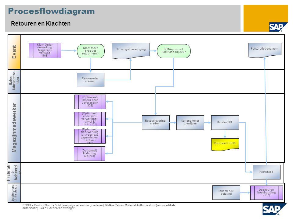 Procesflowdiagram Retouren en Klachten Event Magazijnmedewerker