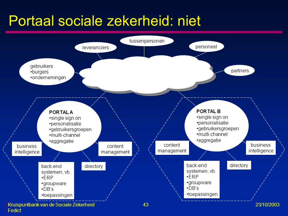 Portaal sociale zekerheid: niet