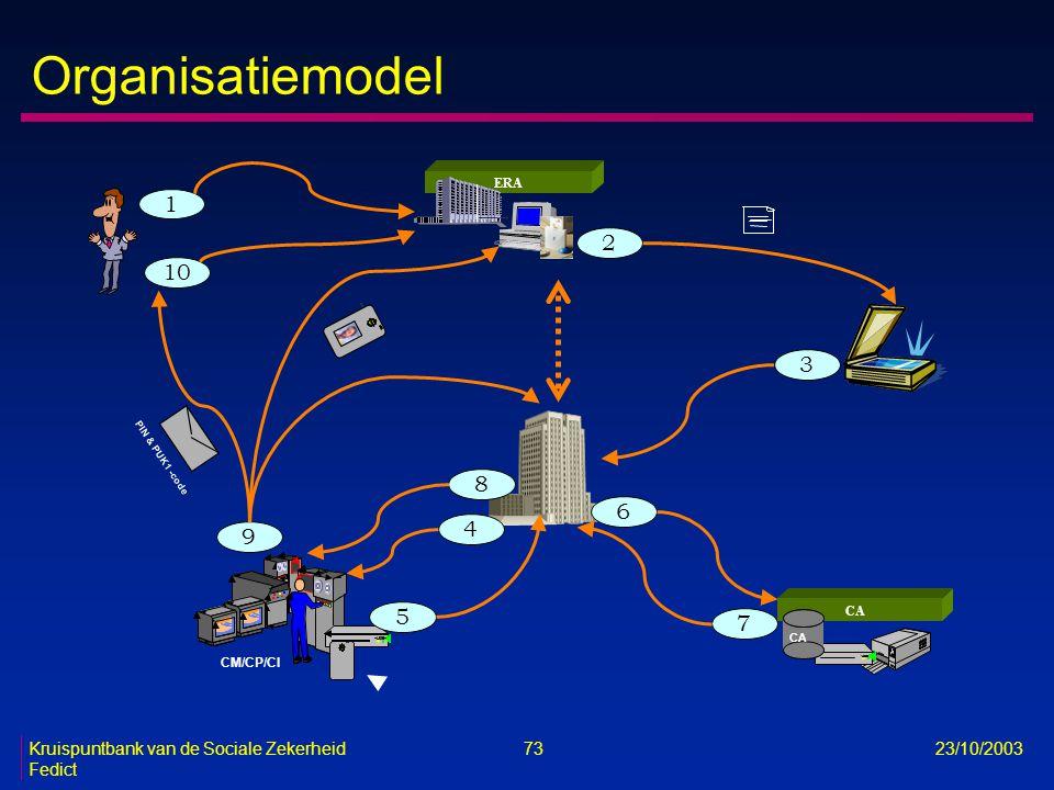 Organisatiemodel 1 1 1 2 10 3 8 6 4 9 5 7 ERA CA CM/CP/CI PIN & PUK1 -