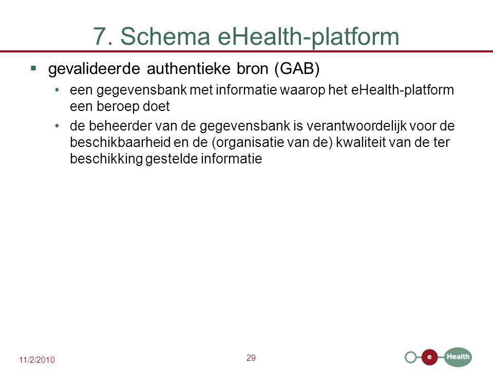 7. Schema eHealth-platform