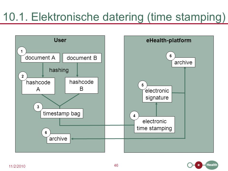 10.1. Elektronische datering (time stamping)