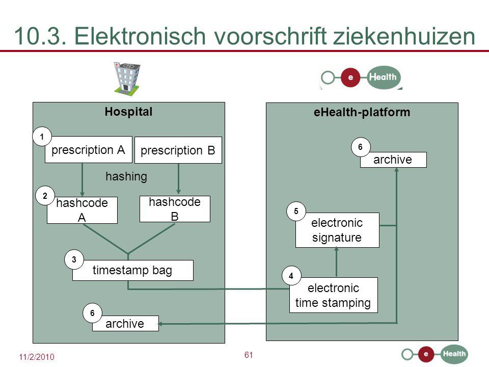 10.3. Elektronisch voorschrift ziekenhuizen