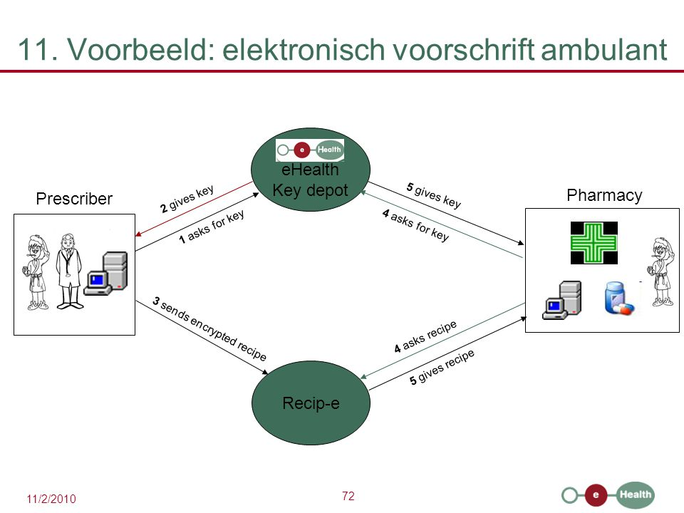 11. Voorbeeld: elektronisch voorschrift ambulant