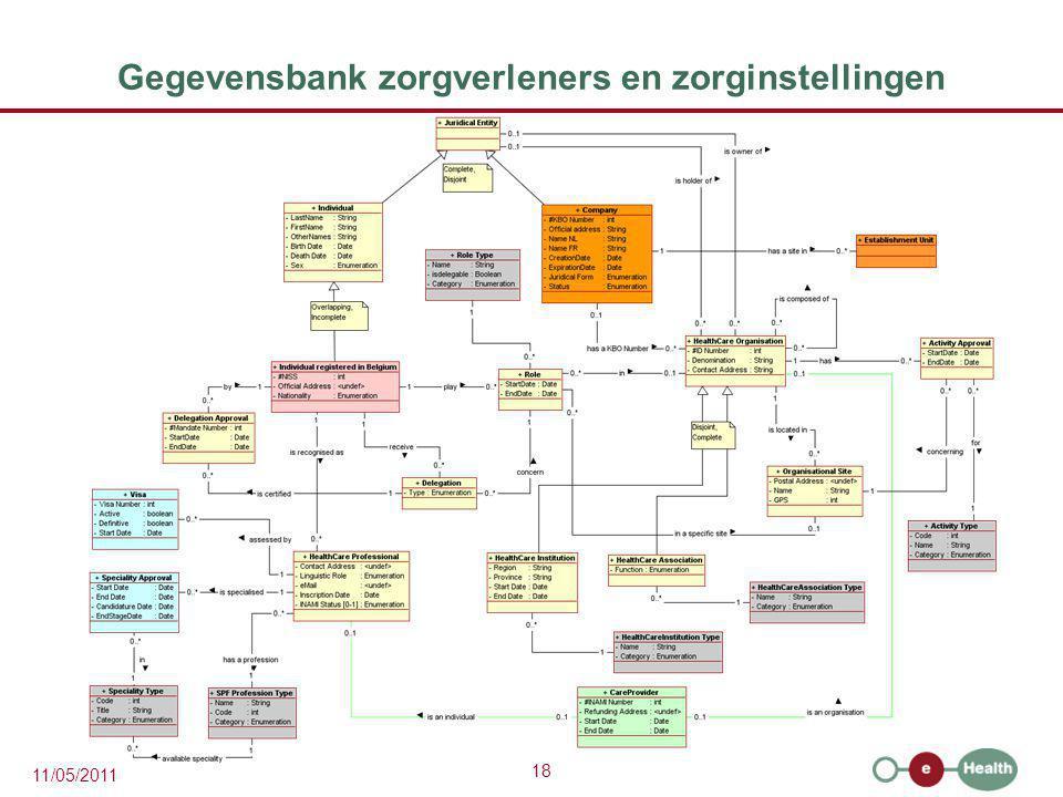 Gegevensbank zorgverleners en zorginstellingen