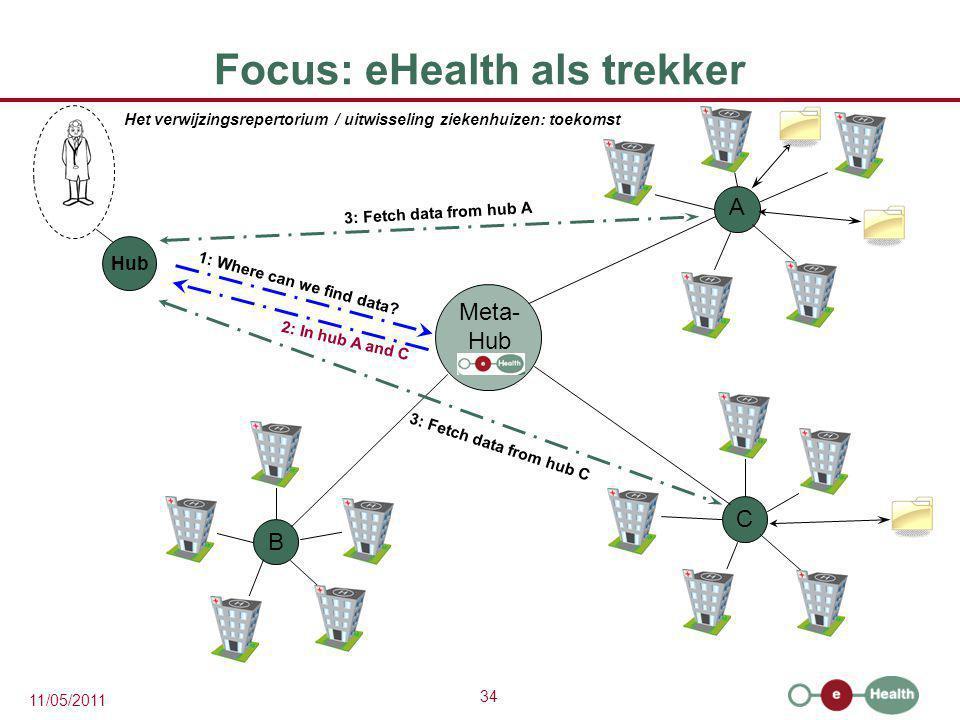 Focus: eHealth als trekker