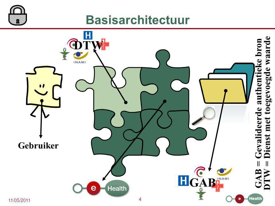 Basisarchitectuur DTW GAB GAB = Gevalideerde authentieke bron