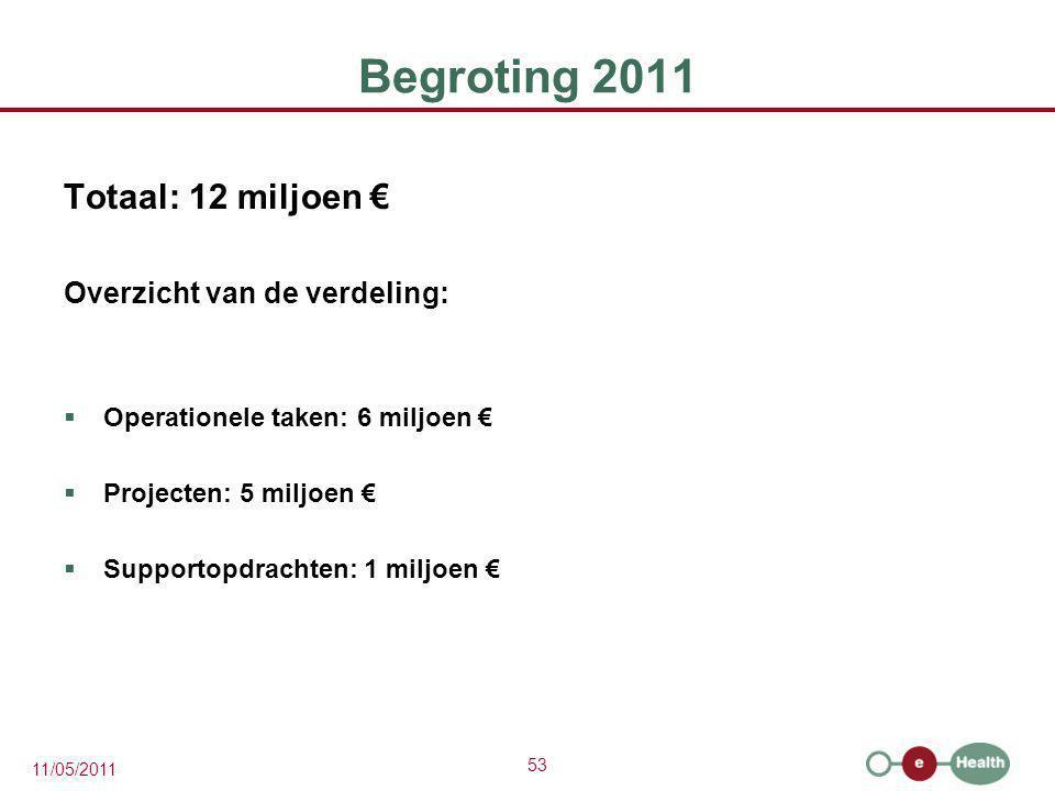 Begroting 2011 Totaal: 12 miljoen € Overzicht van de verdeling: