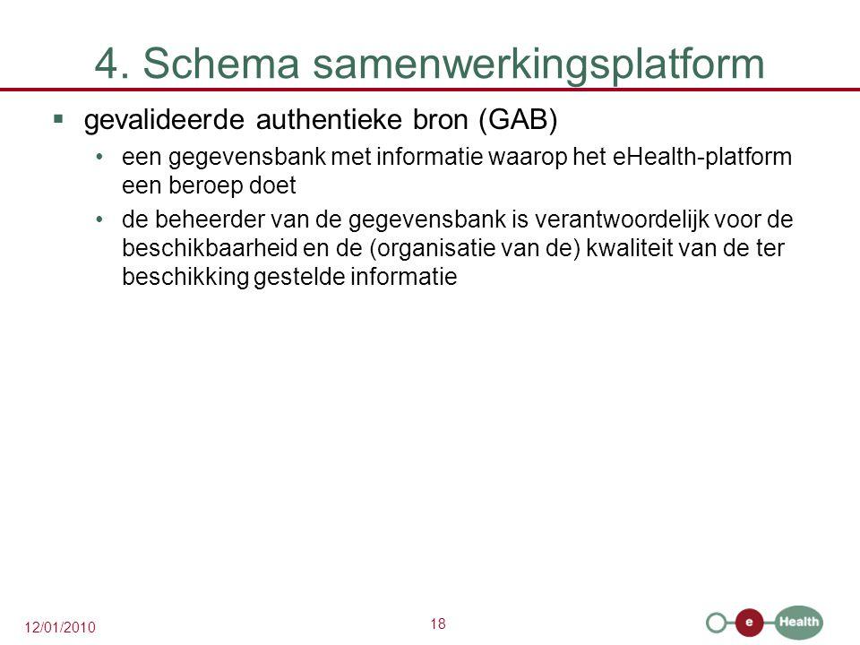 4. Schema samenwerkingsplatform