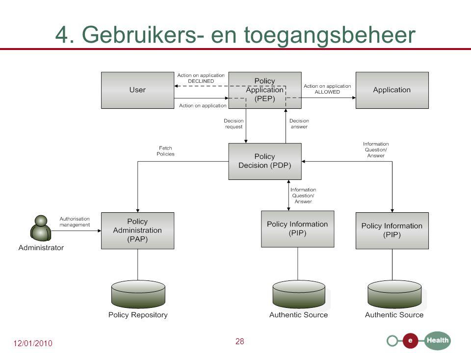 4. Gebruikers- en toegangsbeheer