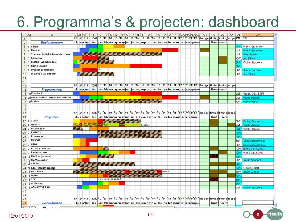 6. Programma's & projecten: dashboard