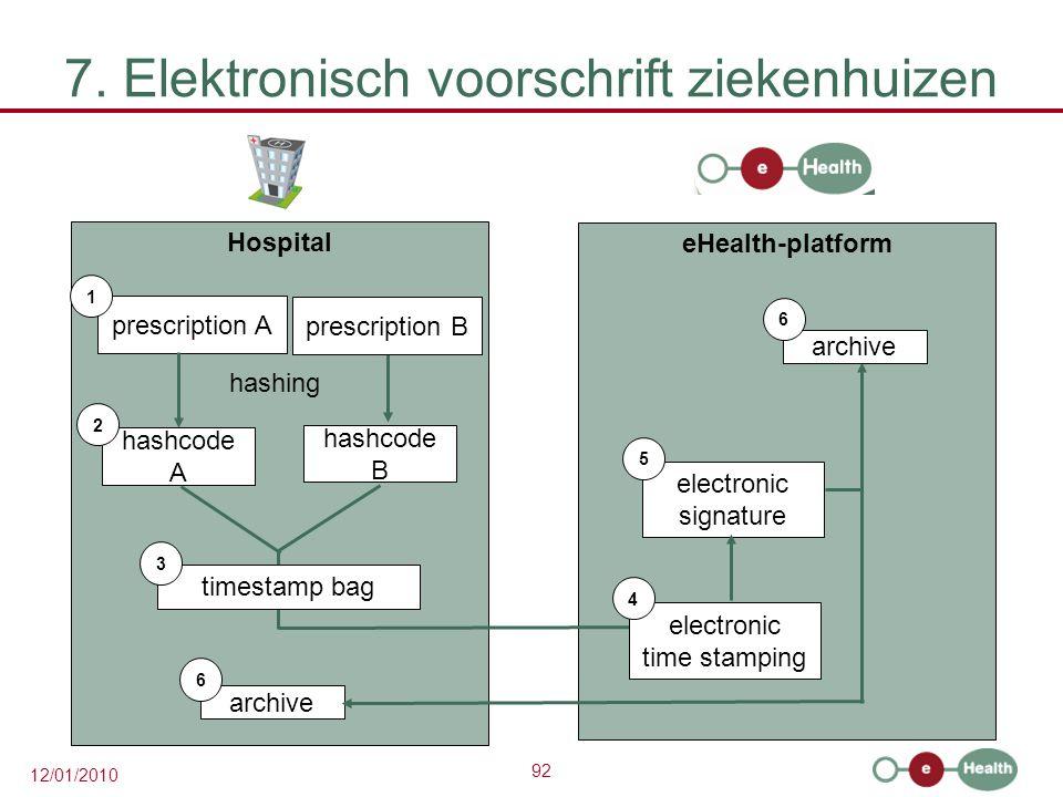 7. Elektronisch voorschrift ziekenhuizen