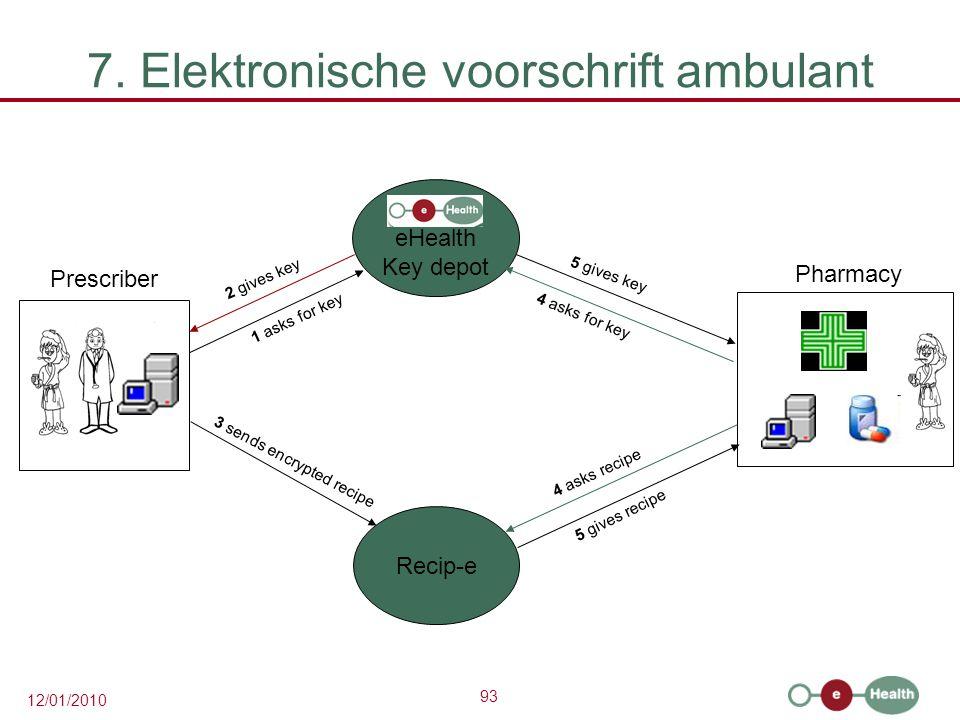 7. Elektronische voorschrift ambulant
