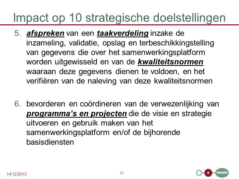 Impact op 10 strategische doelstellingen