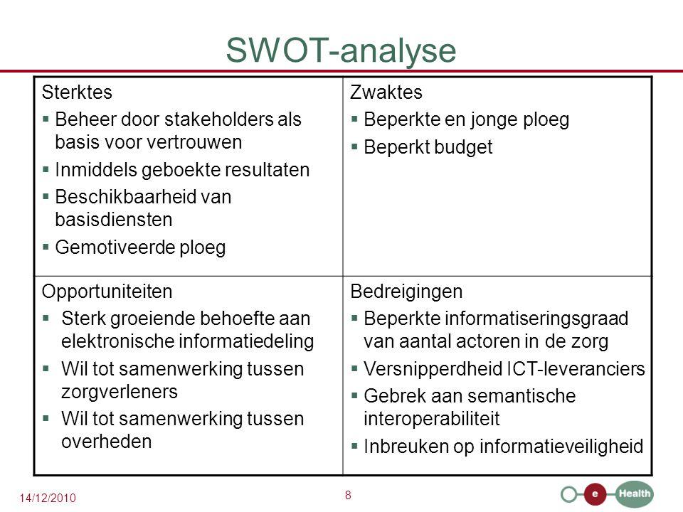 SWOT-analyse Sterktes