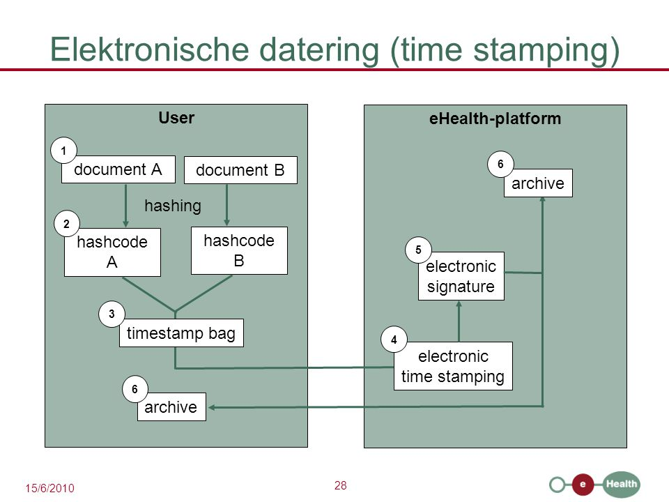 Elektronische datering (time stamping)