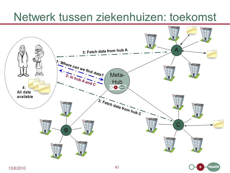 Netwerk tussen ziekenhuizen: toekomst