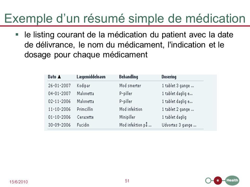 Exemple d'un résumé simple de médication