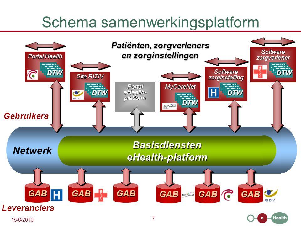 Schema samenwerkingsplatform