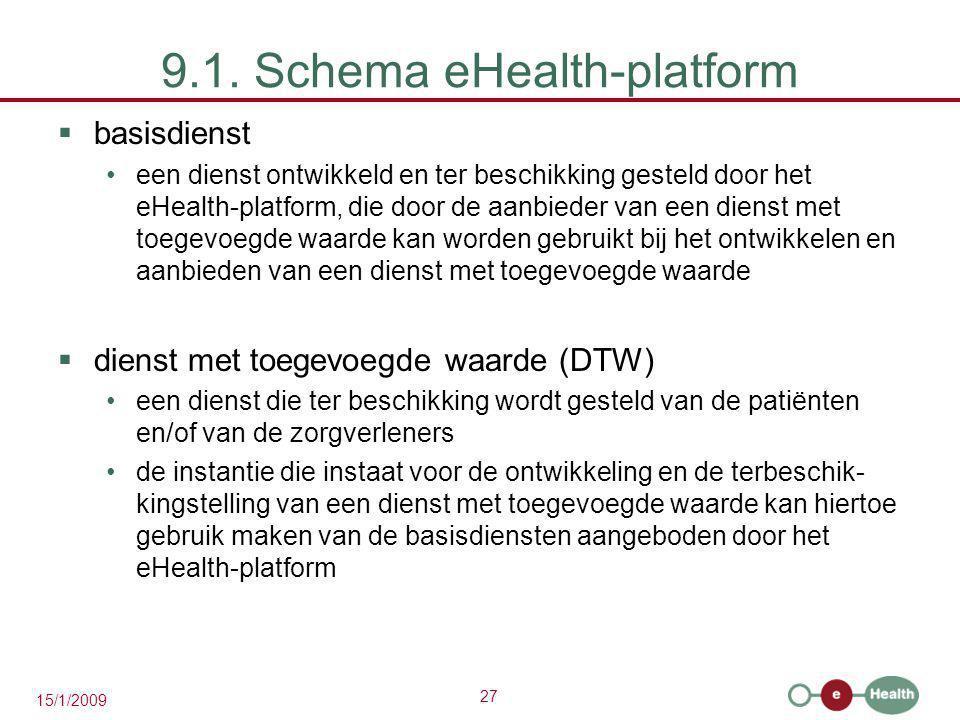 9.1. Schema eHealth-platform